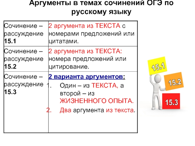 Сочинение рассуждение на тему талант 9, 11 класс огэ 15.3 егэ