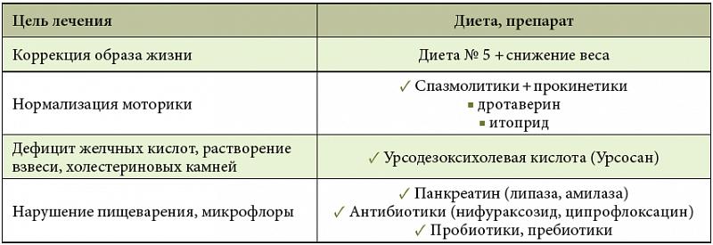 Симптомы и лечение внутрипеченочного холестаза