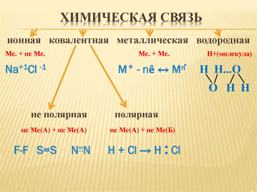 Характеристики химических связей. зависимость свойств веществ от их состава и строения   егэ по химии   теория к заданию 4