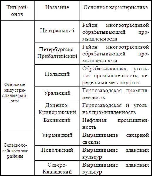 Модернизация в обществе: применение в 4 сферах и характеристика типов