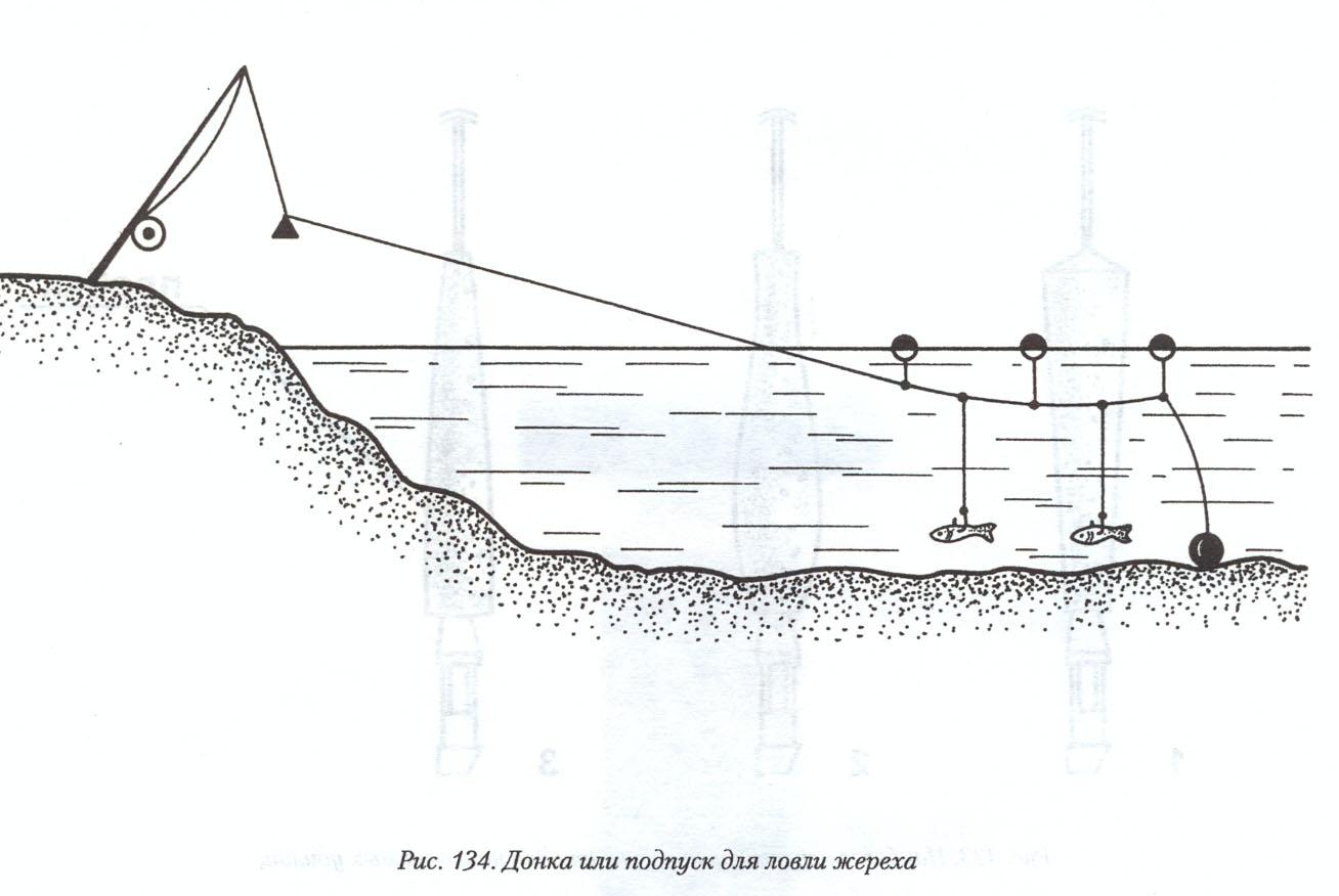 Что такое полудонка с поплавком и как ей пользоваться?
