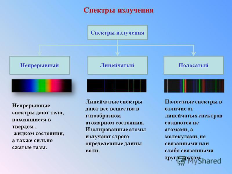 Спектр поглощения – молекулярные для веществ