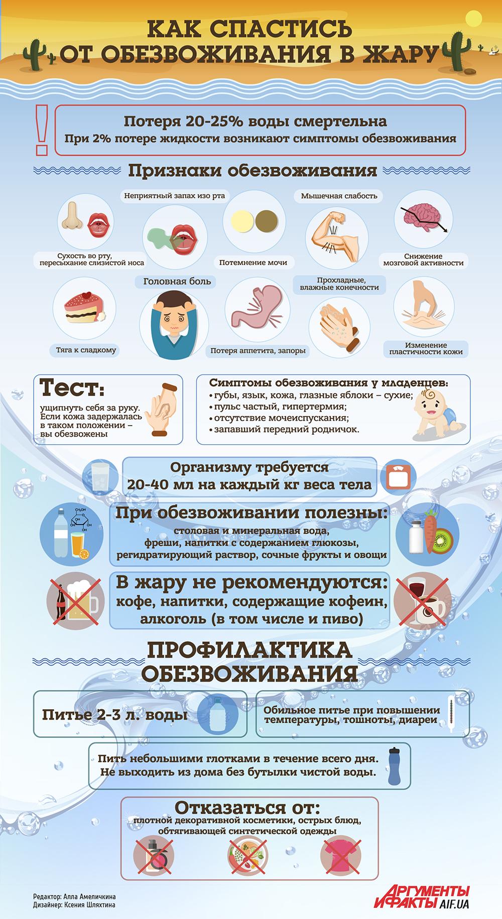 Как диагностировать обезвоживание организма и что нужно делать