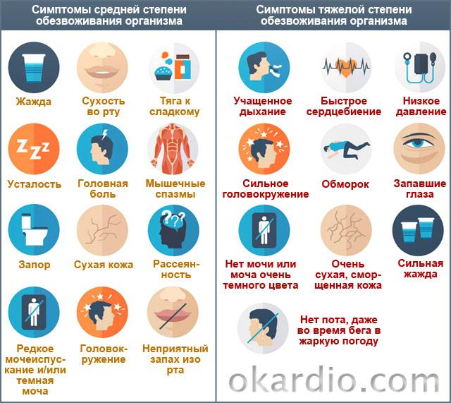Причины и симптомы обезвоживания организма, лечение дома.