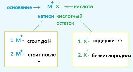 Что такое электролиз? анод и катод. физико-химический процесс