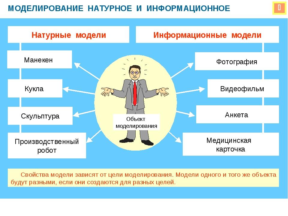 Моделирование как метод познания (9 класс, информатика)