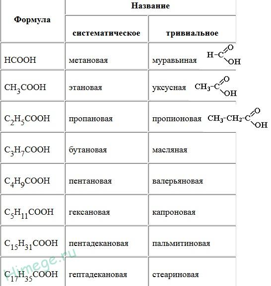 Нахождение в природе карбоновых кислот | химия онлайн