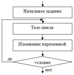 Циклические алгоритмические структуры