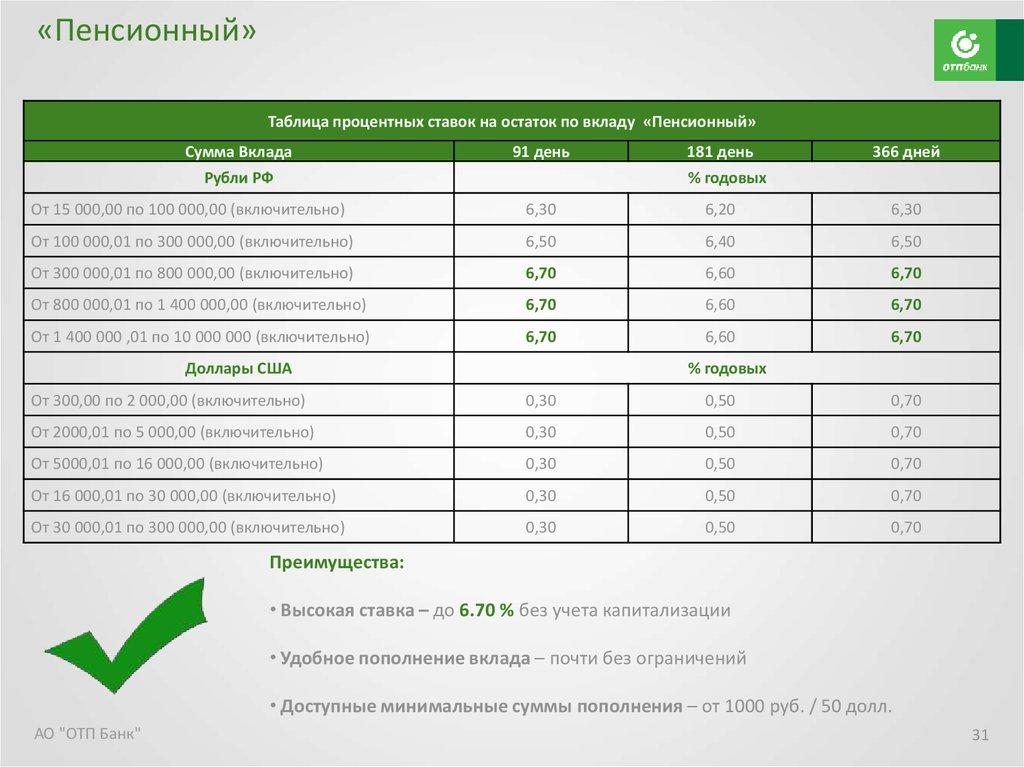 Вклады сбербанк для физических лиц в 2020 году, проценты и ставки по вкладам в сергиевом посаде