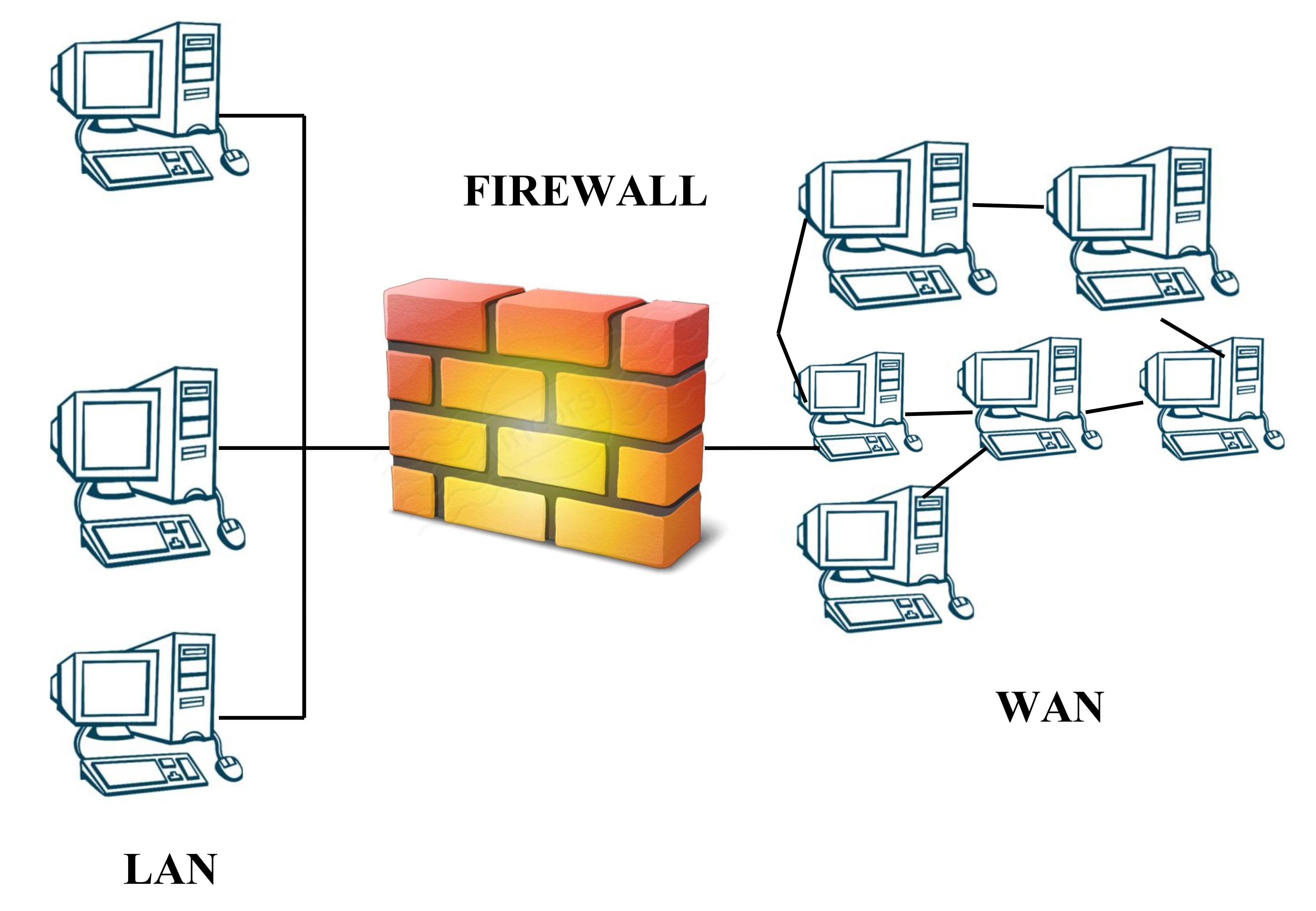 Что такое firewall: антивирус ли это либо же бесполезная вещь