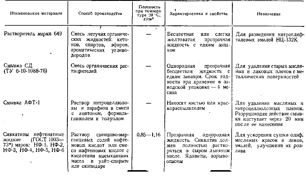 Сиккативы — википедия с видео // wiki 2