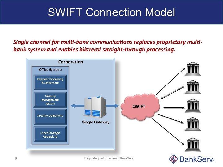 Как работает система swift — система межбанковских денежных переводов