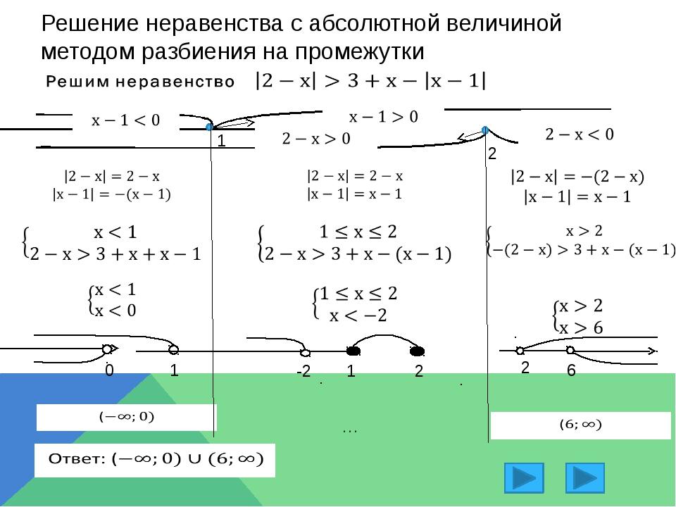 Модуль числа –  определение, примеры (6 класс, математика)