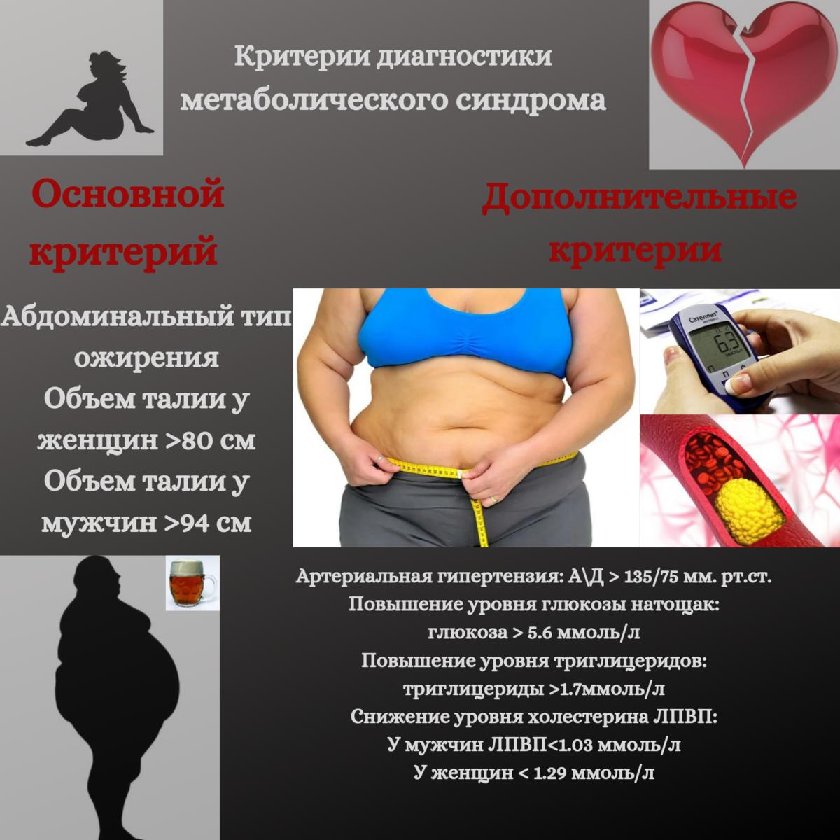 Метаболический синдром. причины. профилактика. восстановление