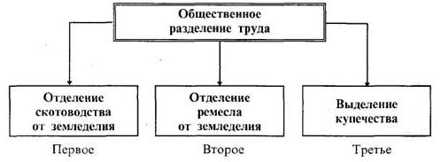 Натуральное производство, его основные признаки. что такое натуральное хозяйство :: businessman.ru