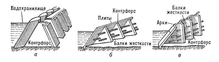 Плотина