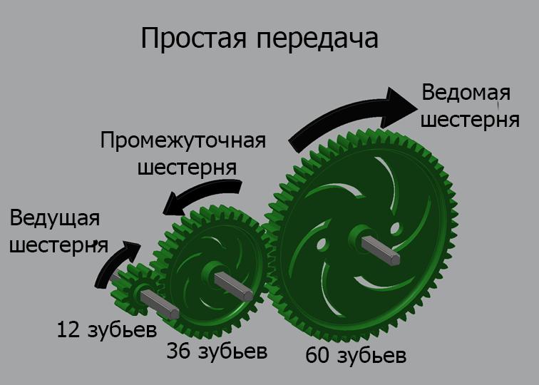 Главная передача автомобиля: виды, устройство и принцип работы
