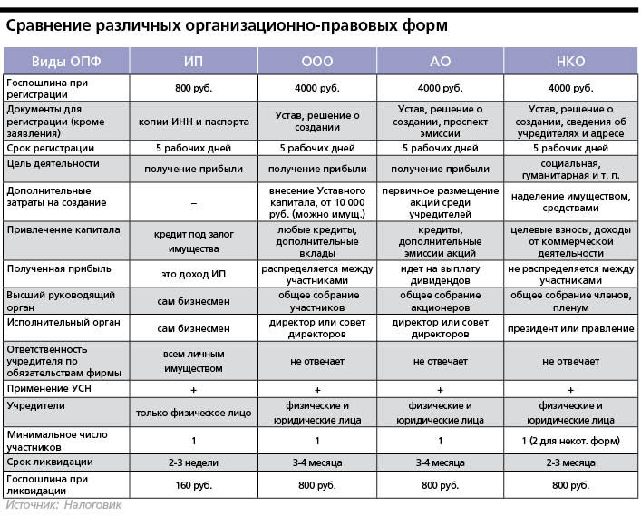 Организационно правовые формы предприятий и юридических лиц