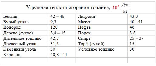 Расчет количества теплоты с применением эксергетического метода