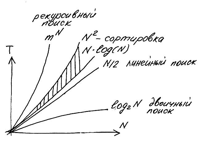 Алгоритм сортировки