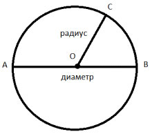 Окружность — википедия. что такое окружность