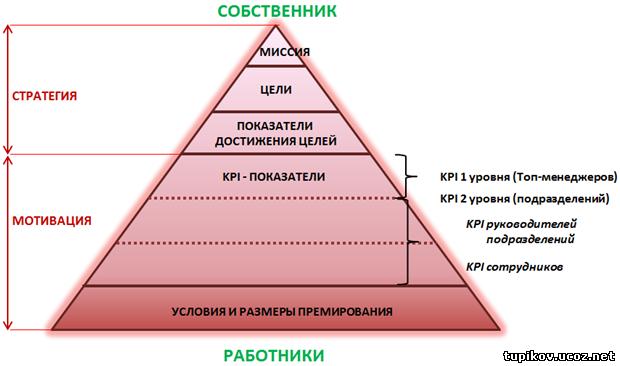 Управленческий баланс - финоко: управленческий учет
