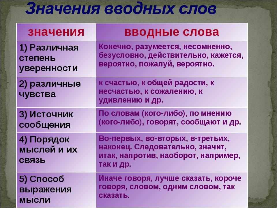 Вводные конструкции в тексте – примеры предложений, таблица значений (8 класс, руский язык)