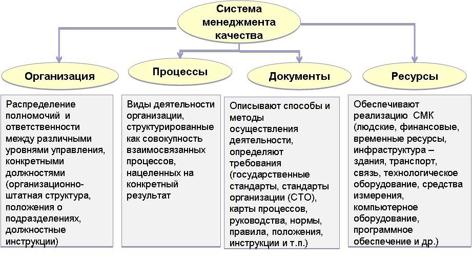 Элементы системы менеджмента качества на предприятии по iso9001