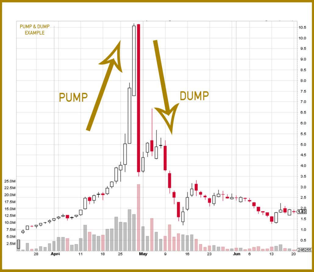 Стратегия памп и дамп криптовалют: как использовать pump в своих целях