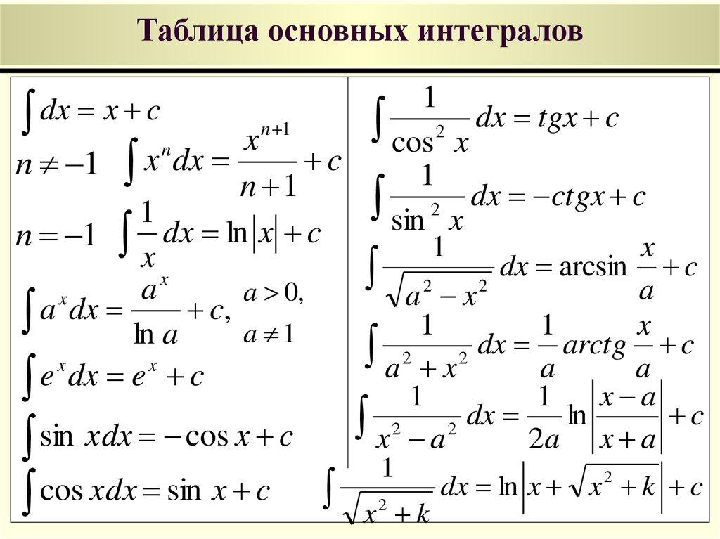 Что такое интеграл? теория для чайников