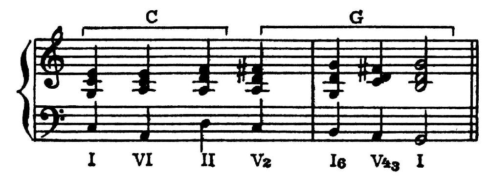 Модуляция (музыка) — википедия