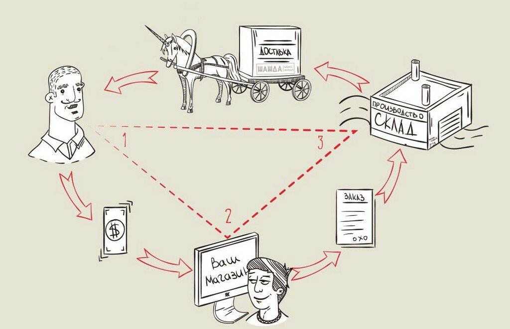 Что такое дропшиппинг— общий обзор понятия + пошаговая инструкция для новичков по запуску бизнеса по системе «dropshipping»