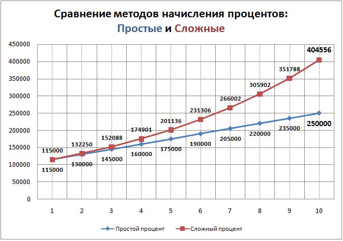 Сложный процент – пример, таблица