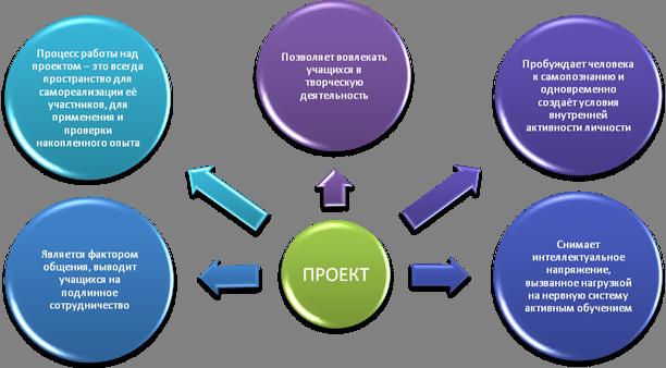 Проектная деятельность школьников, виды и цели проектов