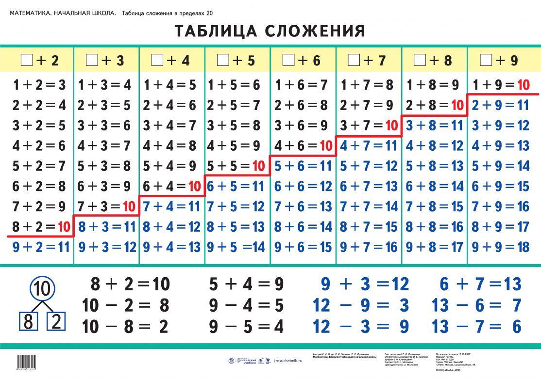 Разрядные слагаемые: как представить и записать трехзначные числа в виде суммы слагаемых, их замена и примеры для этого в математике