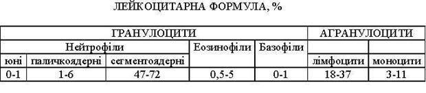 Лейкоцитарная формула: норма