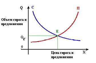Экономическое и рыночное равновесие