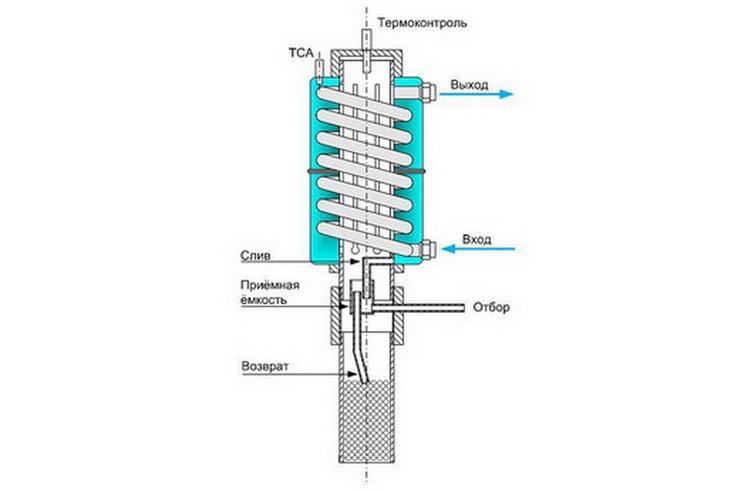 Дефлегматор для самогонного аппарата: что это такое, для чего нужен, устройство