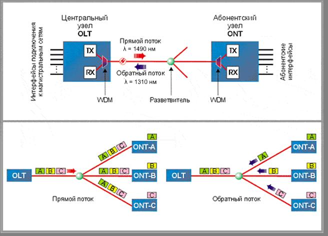 Подключение к интернету по технологии fttx и xpon