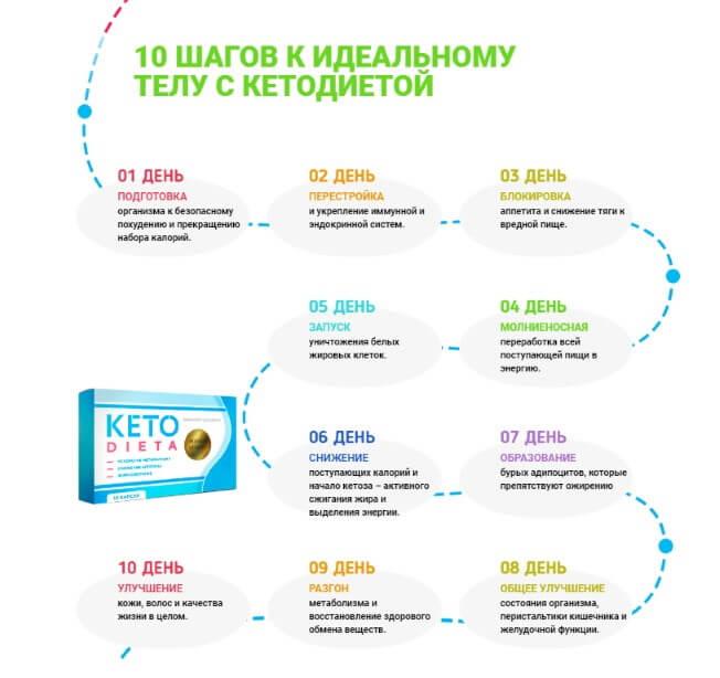 Капсулы кето диета: отзывы, цена, где купить, состав, инструкция | mlone.ru - женский журнал