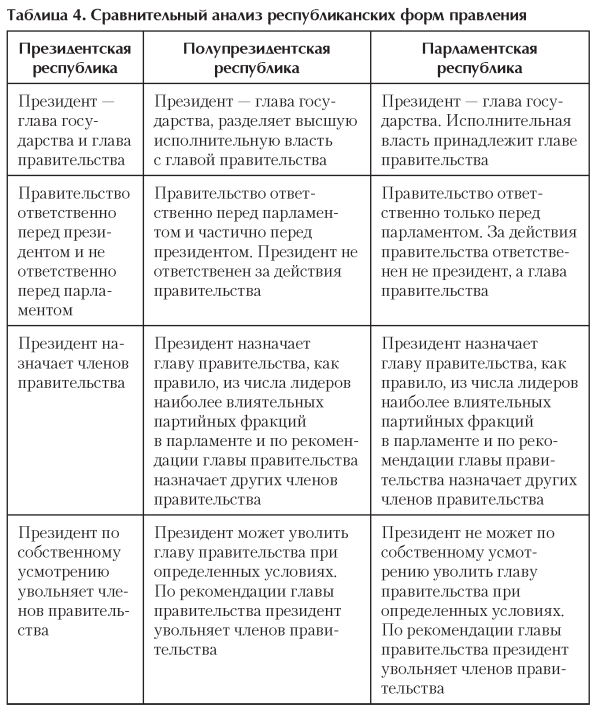 Форма правления. республиканская форма правления и монархия. страны и примеры