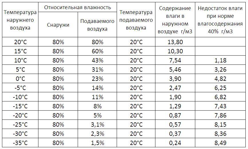 Влажность воздуха в квартире: норма, измерение, как повысить или понизить
