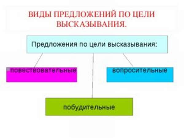 Повествовательное предложение – примеры, определение (3 класс, русский язык)