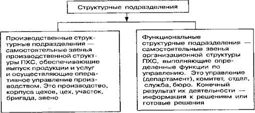Структурное подразделение — это какая часть организации - kadrowoedelo