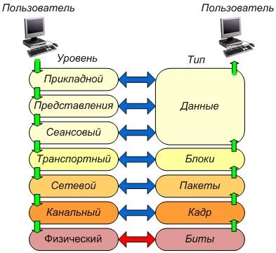 Уровни модели osi и сетевые протоколы