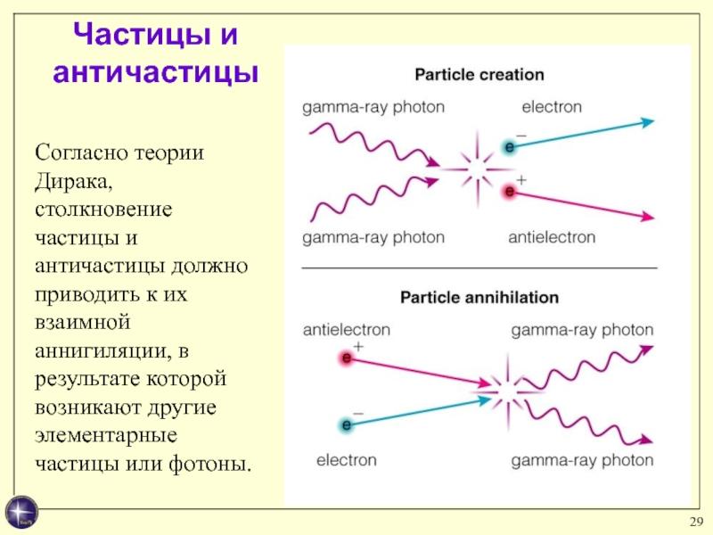 Что такое аннигиляция и материализация частиц