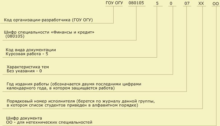 Простосдал.ру  - оформление пояснительной записки к диплому