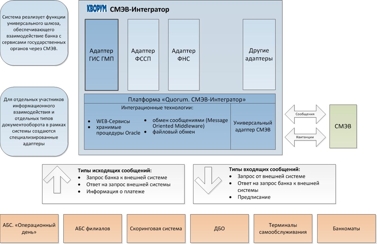 Система межведомственного электронного взаимодействия — википедия. что такое система межведомственного электронного взаимодействия