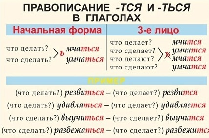 Неопределенная форма глагола (начальная форма, инфинитив)