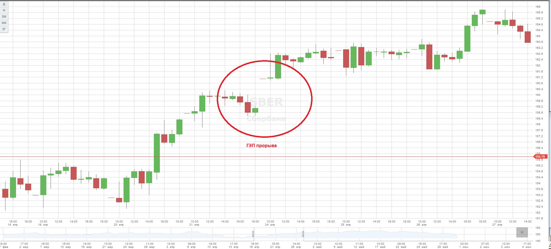 Что такое гэп на бирже и его применение в торговле